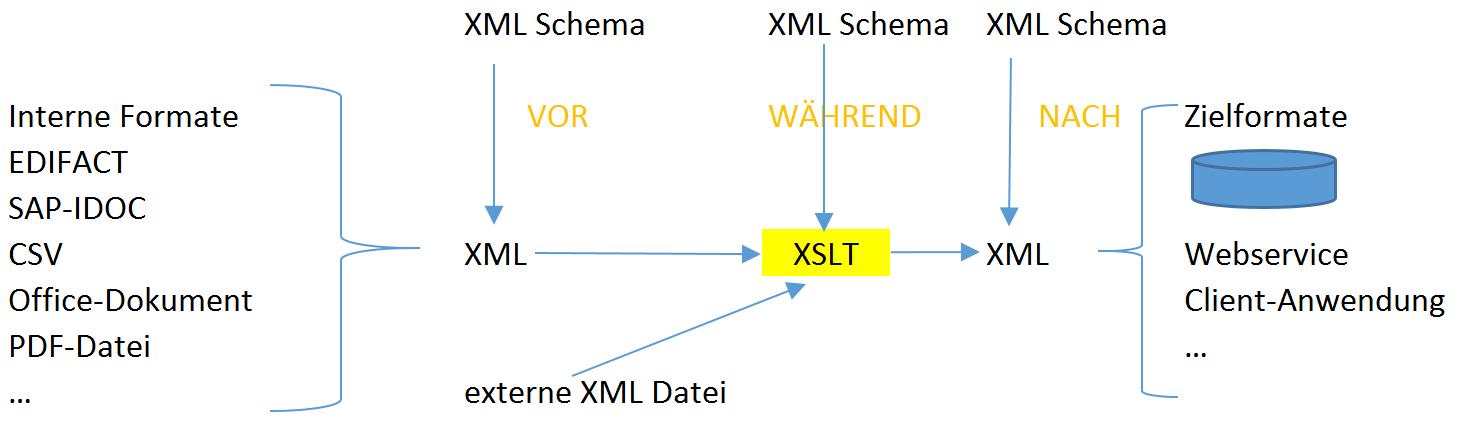 XML Schema-Validation in XSLT 2.0