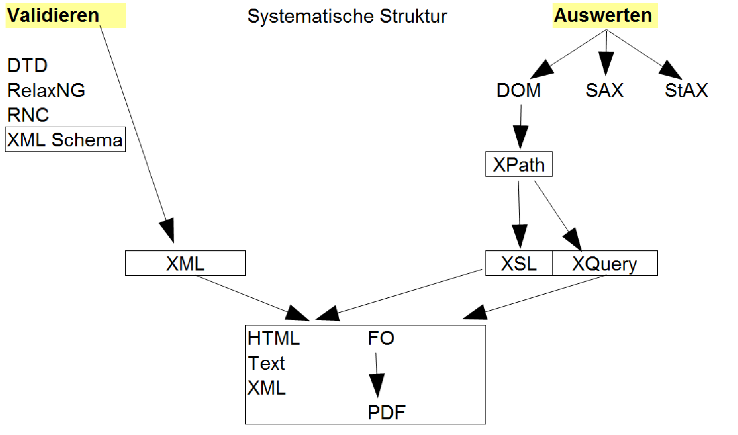 XML Basics: Elemente, Attribute, Prolog, Processing-Instruction, Namespaces, CDATA